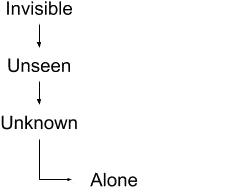 The progression from invisible to alone